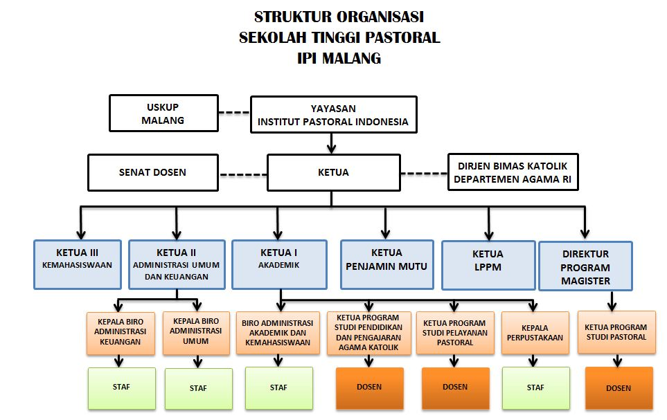 struktur organisasi stp ipi