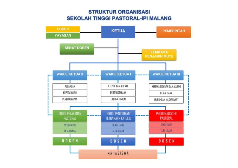 Struktur Organisasi STP-IPI Malang-1